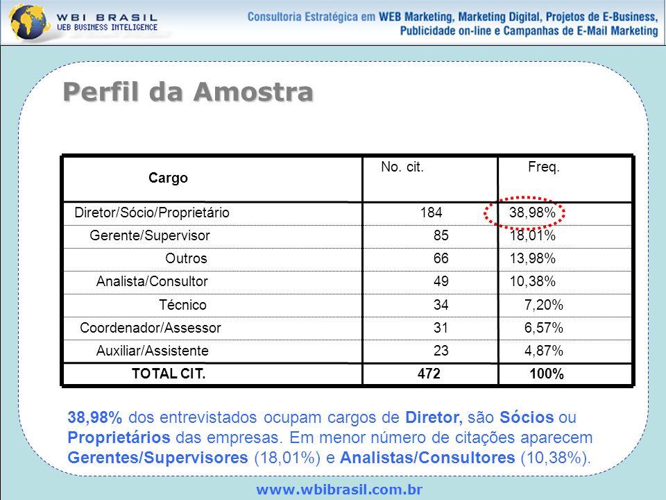www.wbibrasil.com.br 38,98% dos entrevistados ocupam cargos de Diretor, são Sócios ou Proprietários das empresas. Em menor número de citações aparecem