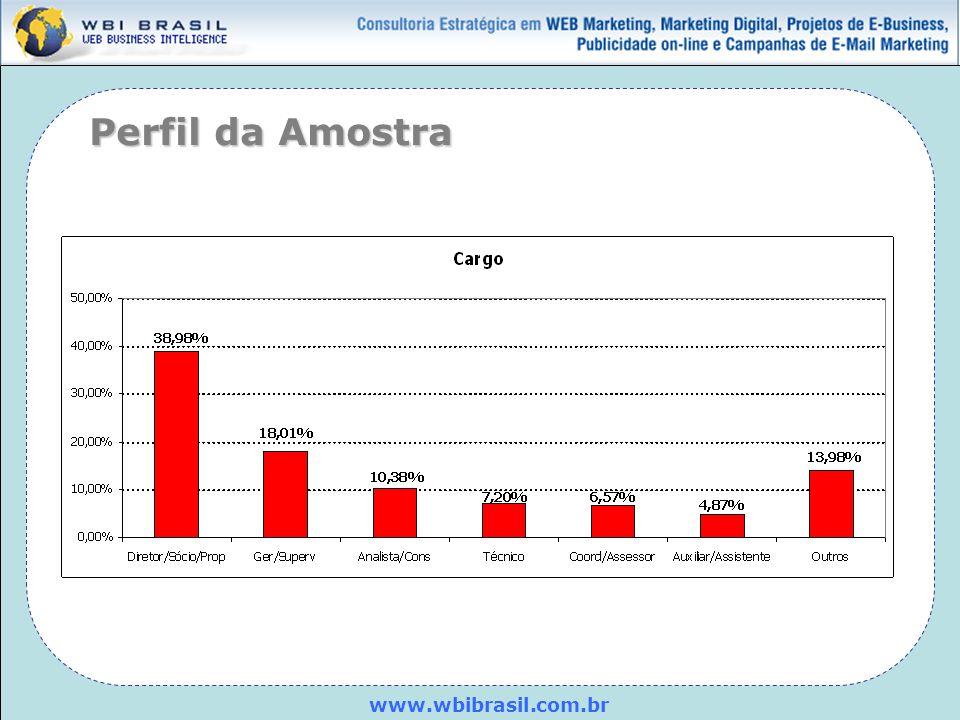 www.wbibrasil.com.br Ramo de atividade Indústria Comércio Serviço TOTAL CIT.