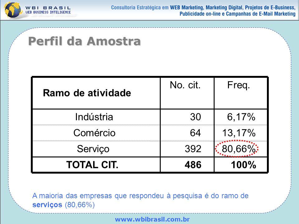 www.wbibrasil.com.br Ramo de atividade Indústria Comércio Serviço TOTAL CIT. No. cit.Freq. 306,17% 6413,17% 39280,66% 486100% A maioria das empresas q