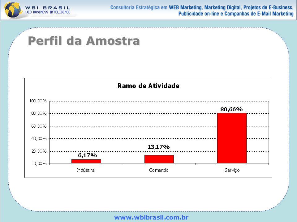 www.wbibrasil.com.br Da base total de clientes de sua empresa, quanto você estima que possui telefone celular.