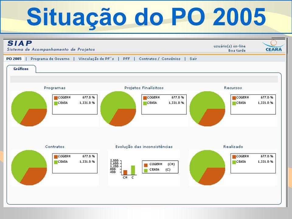. Situação do PO 2005