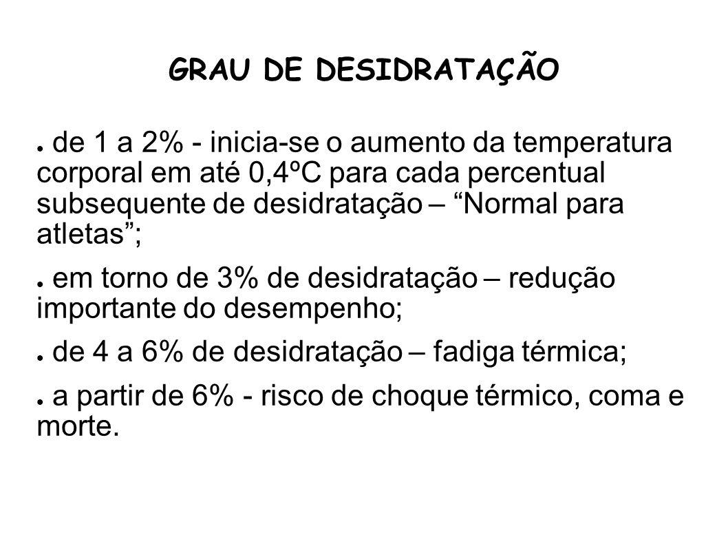 GRAU DE DESIDRATAÇÃO de 1 a 2% - inicia-se o aumento da temperatura corporal em até 0,4ºC para cada percentual subsequente de desidratação – Normal pa