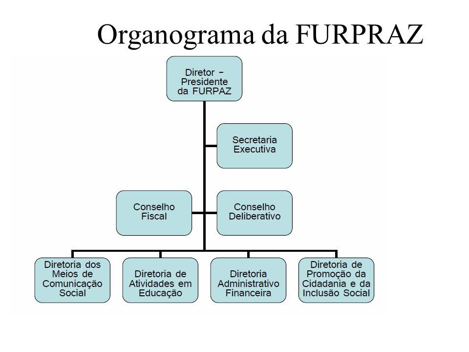 Organograma da FURPRAZ