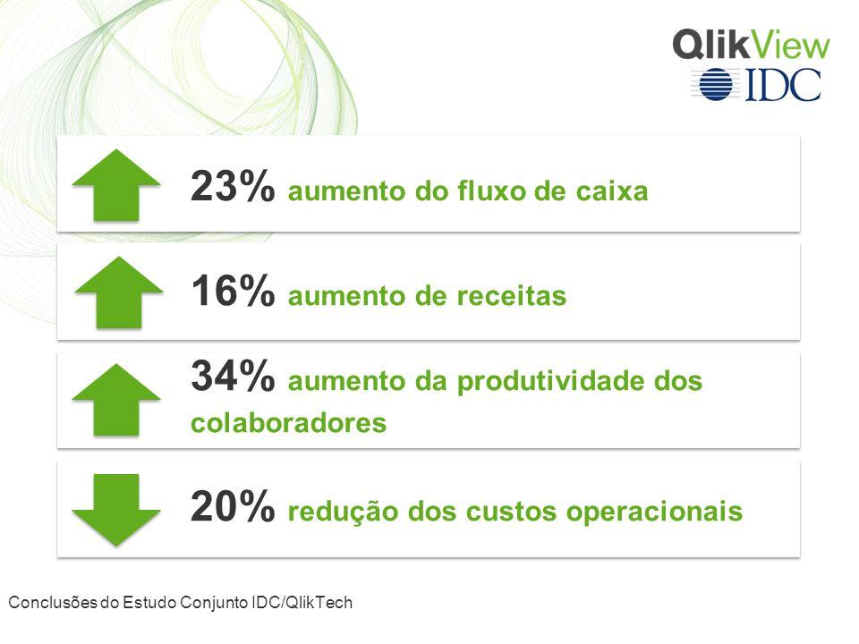 Projeção de Ganho nas Empresas 20% redução dos custos operacionais 34% aumento da produtividade dos colaboradores 16% aumento de receitas 23% aumento do fluxo de caixa Conclusões do Estudo Conjunto IDC/QlikTech