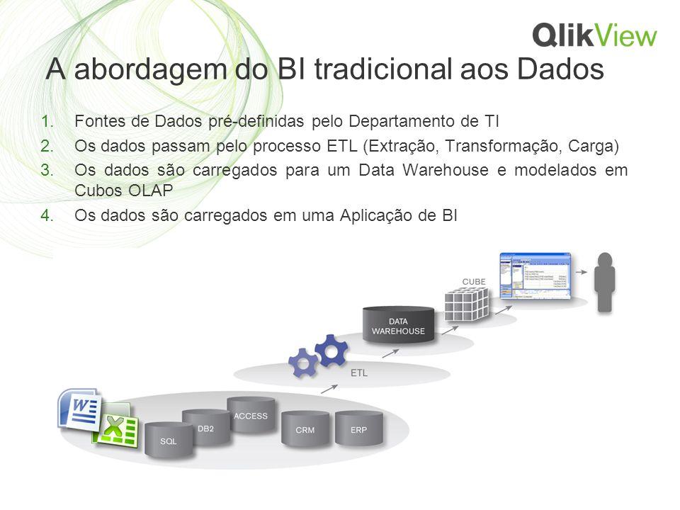 A abordagem do BI tradicional aos Dados 1.Fontes de Dados pré-definidas pelo Departamento de TI 2.Os dados passam pelo processo ETL (Extração, Transformação, Carga) 3.Os dados são carregados para um Data Warehouse e modelados em Cubos OLAP 4.Os dados são carregados em uma Aplicação de BI
