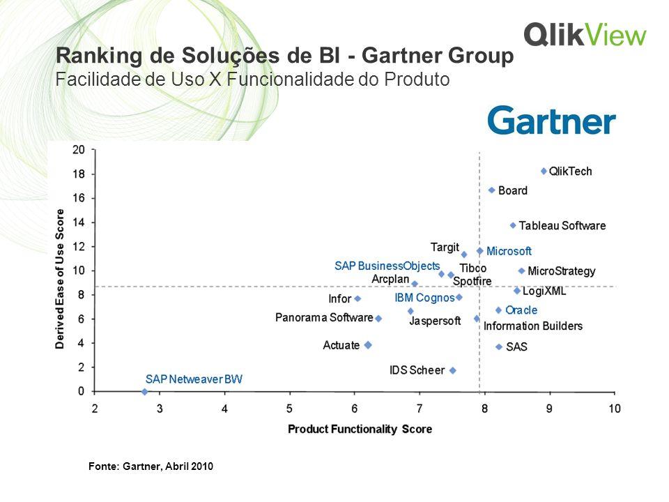 Ranking de Soluções de BI - Gartner Group Facilidade de Uso X Funcionalidade do Produto Fonte: Gartner, Abril 2010