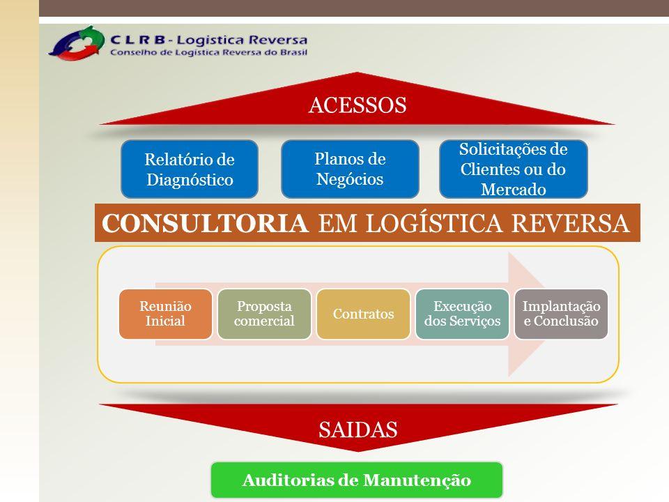 SAIDAS Auditorias de Manutenção Relatório de Diagnóstico Planos de Negócios Solicitações de Clientes ou do Mercado ACESSOS CONSULTORIA EM LOGÍSTICA RE