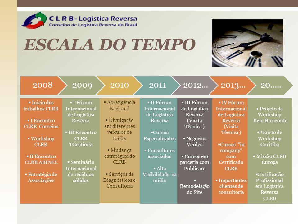 ESCALA DO TEMPO Inicio dos trabalhos CLRB I Encontro CLRB Correios Workshop CLRB II Encontro CLRB ABINEE Estratégia de Associações I Fórum Internacion