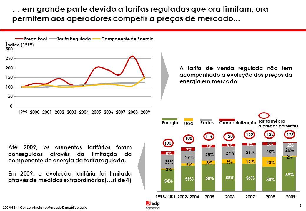 … arbitrando nos segmentos de Clientes que pagam tarifas reguladas de venda mais elevadas, por estarem a subsidiar outros Clientes -17% -20% -11% -15% 3% -2% 5% 0% 2% 5% -17% -8% MATATMTBTEBTN IP Quem subsidia Quem é subsidiado 4%14%31%8%42%3% Consumo Subsidiação da tarifa regulada entre níveis de tensão A manutenção de tarifas de venda reguladas restringe a atractividade da comercialização, sobretudo nos segmentos subsidiados -6% -0,5% 3% 0,5% 7% 6,90 KVA >=13,80 KVA e <= 20,7 KVA Quem subsidia Quem é subsidiado 58%25%8%9% do # Clientes Subsidiação da tarifa regulada BTN simples entre escalões de potência 10,35 KVA 1% <=5,75 KVA 09 08 09 07 Até 2009, mais de metade dos Clientes residenciais eram beneficiados por subsidiação cruzada na BTN simples.