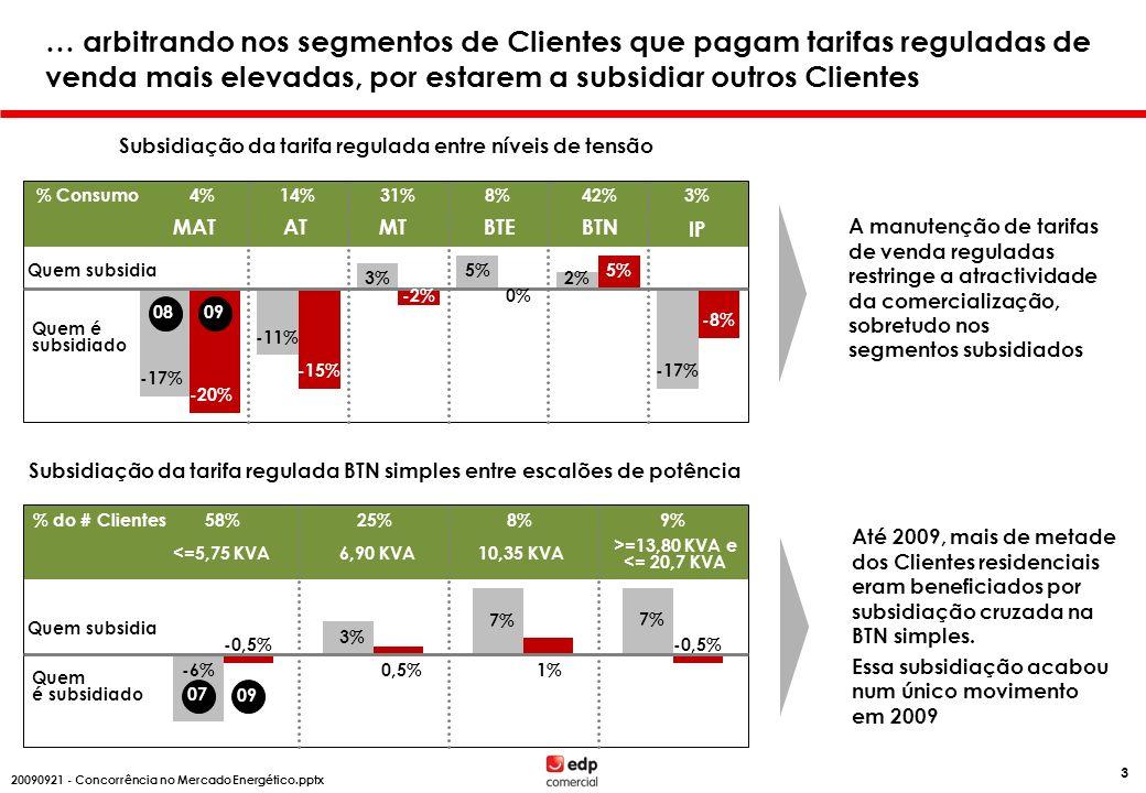 20082009 Brent 133,272,8 $/bbl 20082009 76,6 35,2 /MWh Preço de Mercado (Spot Portugal) A competitividade do mercado livre em 2009 é também o resultado de uma acentuada descida dos preços da energia.