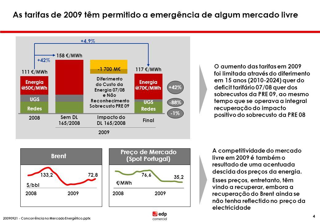 20082009 Brent 133,272,8 $/bbl 20082009 76,6 35,2 /MWh Preço de Mercado (Spot Portugal) A competitividade do mercado livre em 2009 é também o resultad