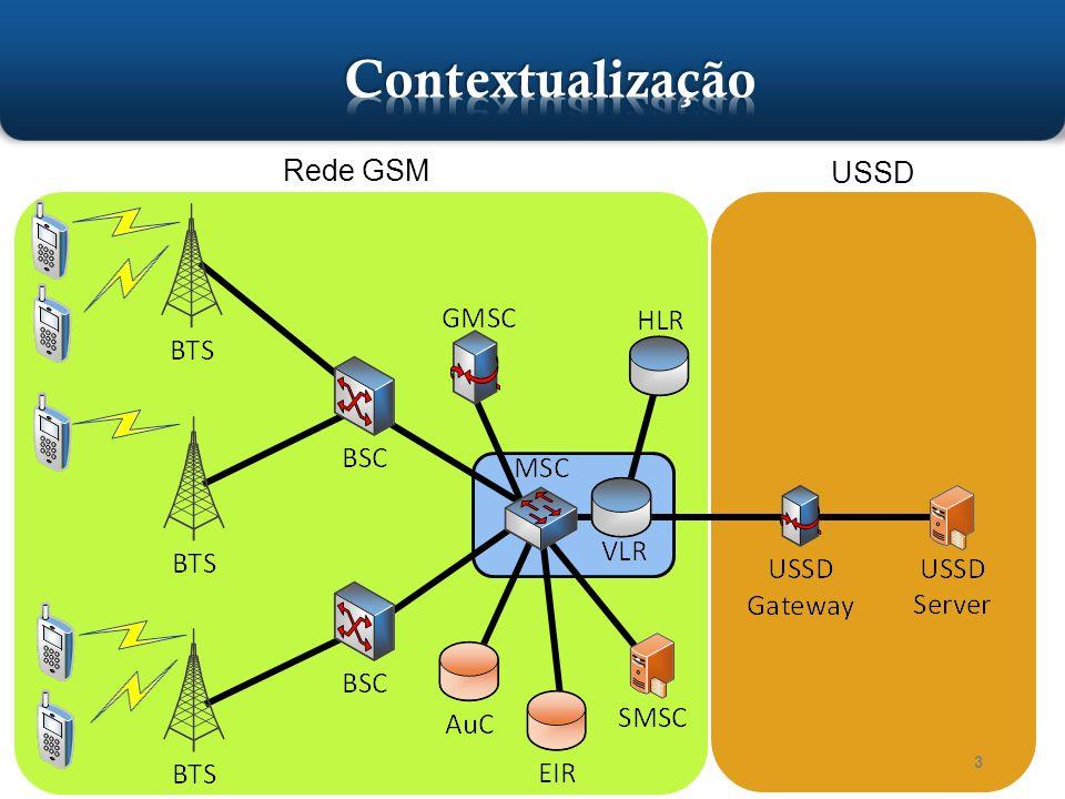 44 Unstructured Supplementary Service Data (USSD) Porto Alegre, setembro de 2013 Assinante Telecom Internet Aplicação USSD Gateway Telefone Aplicação MSC MAP SMPP