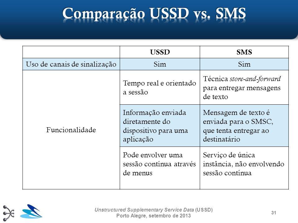 USSDSMS Uso de canais de sinalizaçãoSim Funcionalidade Tempo real e orientado a sessão Técnica store-and-forward para entregar mensagens de texto Info