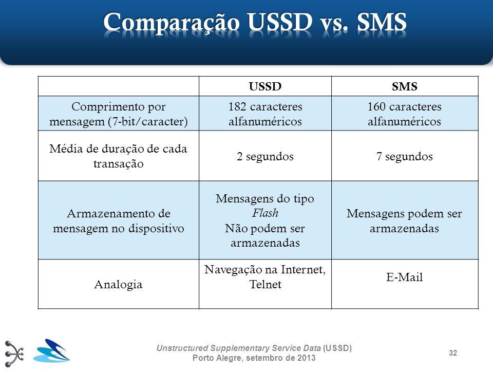 USSDSMS Comprimento por mensagem (7-bit/caracter) 182 caracteres alfanuméricos 160 caracteres alfanuméricos Média de duração de cada transação 2 segun
