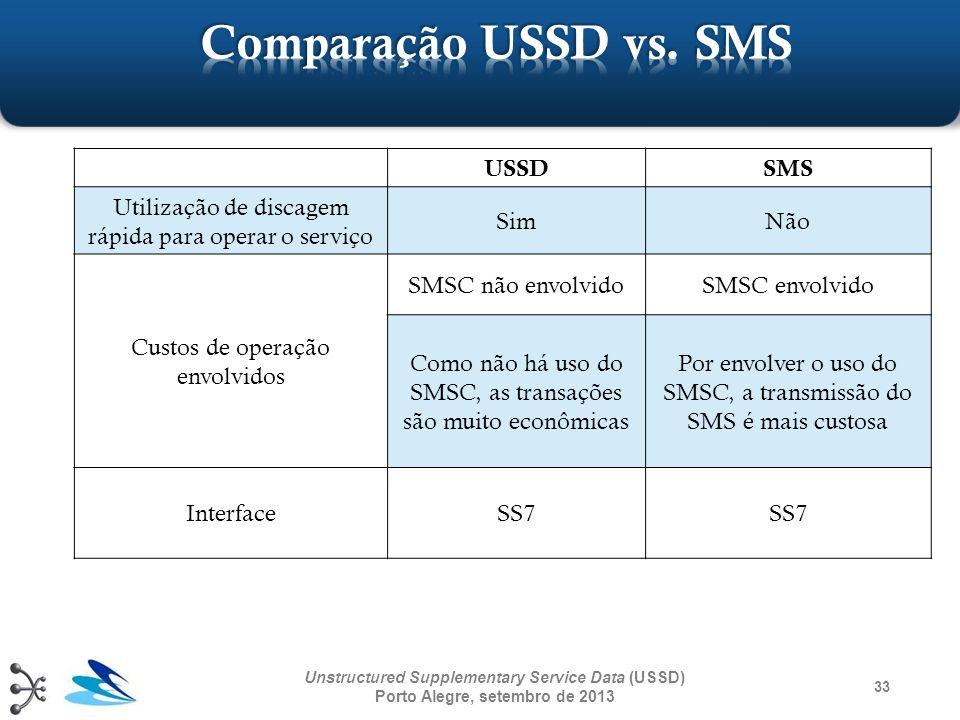 USSDSMS Utilização de discagem rápida para operar o serviço SimNão Custos de operação envolvidos SMSC não envolvidoSMSC envolvido Como não há uso do S