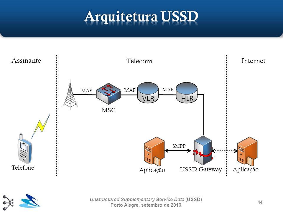 44 Unstructured Supplementary Service Data (USSD) Porto Alegre, setembro de 2013 Assinante Telecom Internet Aplicação USSD Gateway Telefone Aplicação