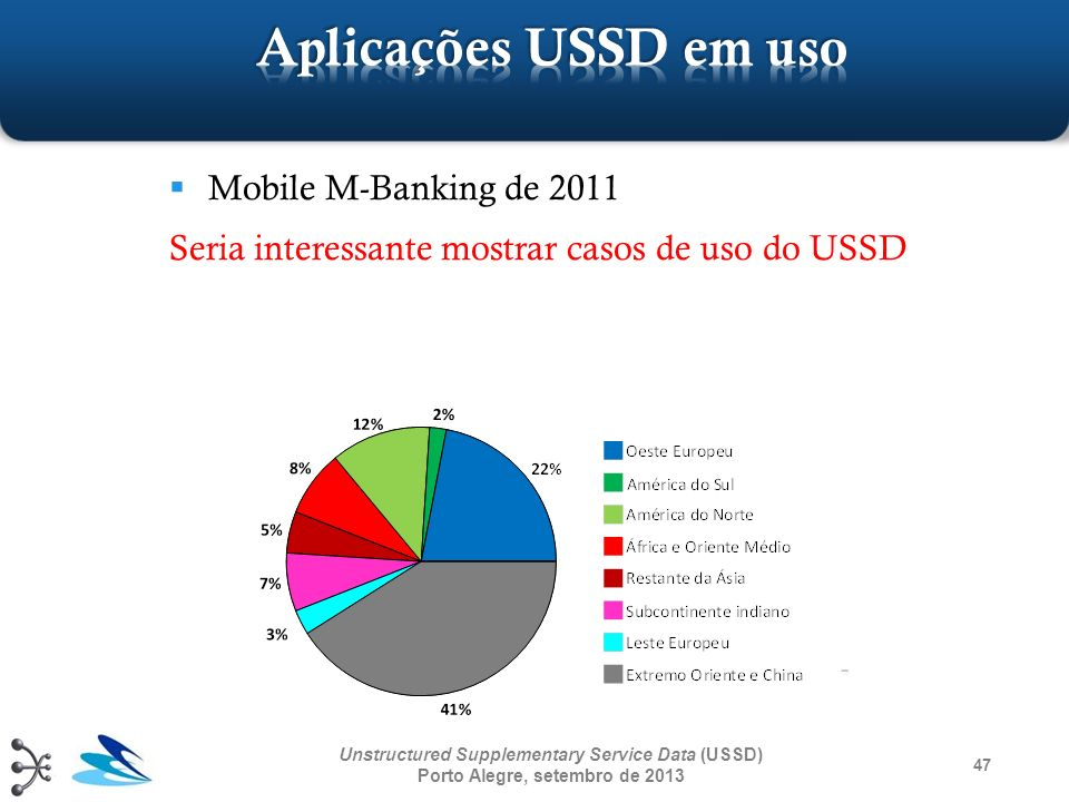 Mobile M-Banking de 2011 Seria interessante mostrar casos de uso do USSD 47 Unstructured Supplementary Service Data (USSD) Porto Alegre, setembro de 2