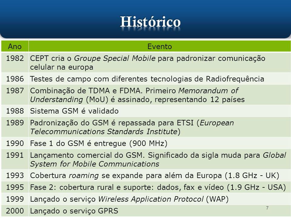 AnoEvento 1982CEPT cria o Groupe Special Mobile para padronizar comunicação celular na europa 1986Testes de campo com diferentes tecnologias de Radiof