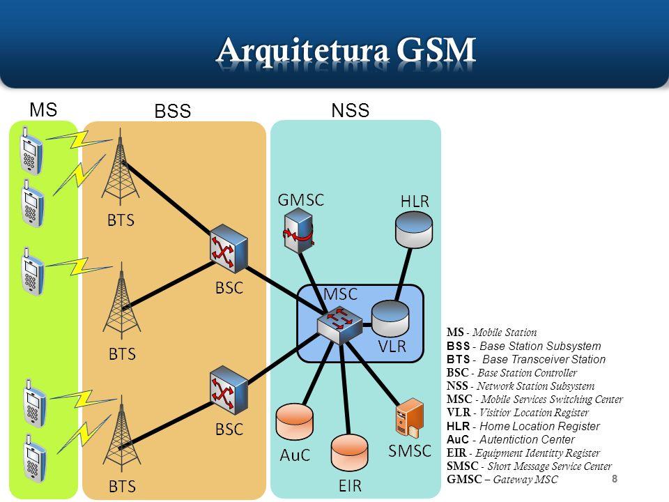 Organização do curso Tecnologia GSM Princípios do USSD Arquitetura USSD 39 Unstructured Supplementary Service Data (USSD) Porto Alegre, setembro de 2013