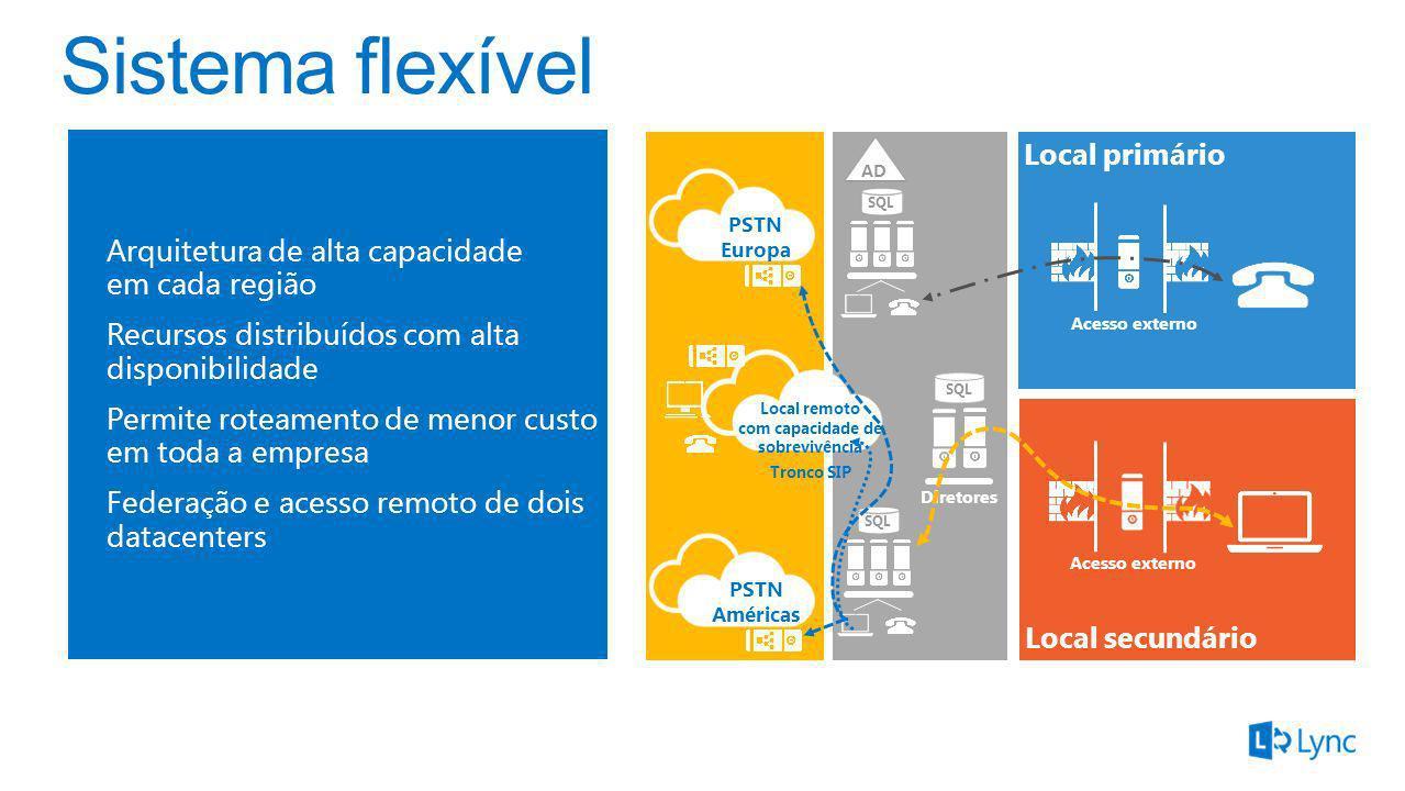 Local primário Local secundário Arquitetura de alta capacidade em cada região Recursos distribuídos com alta disponibilidade Permite roteamento de men