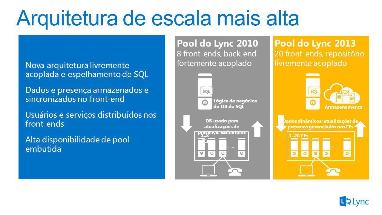 Pool do Lync 2010 8 front-ends, back-end fortemente acoplado Pool do Lync 2013 20 front-ends, repositório livremente acoplado Nova arquitetura livreme