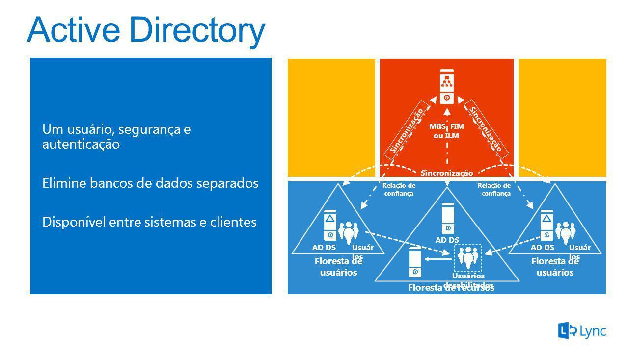 Um usuário, segurança e autenticação Elimine bancos de dados separados Disponível entre sistemas e clientes MIIS, FIM ou ILM Usuários desabilitados AD