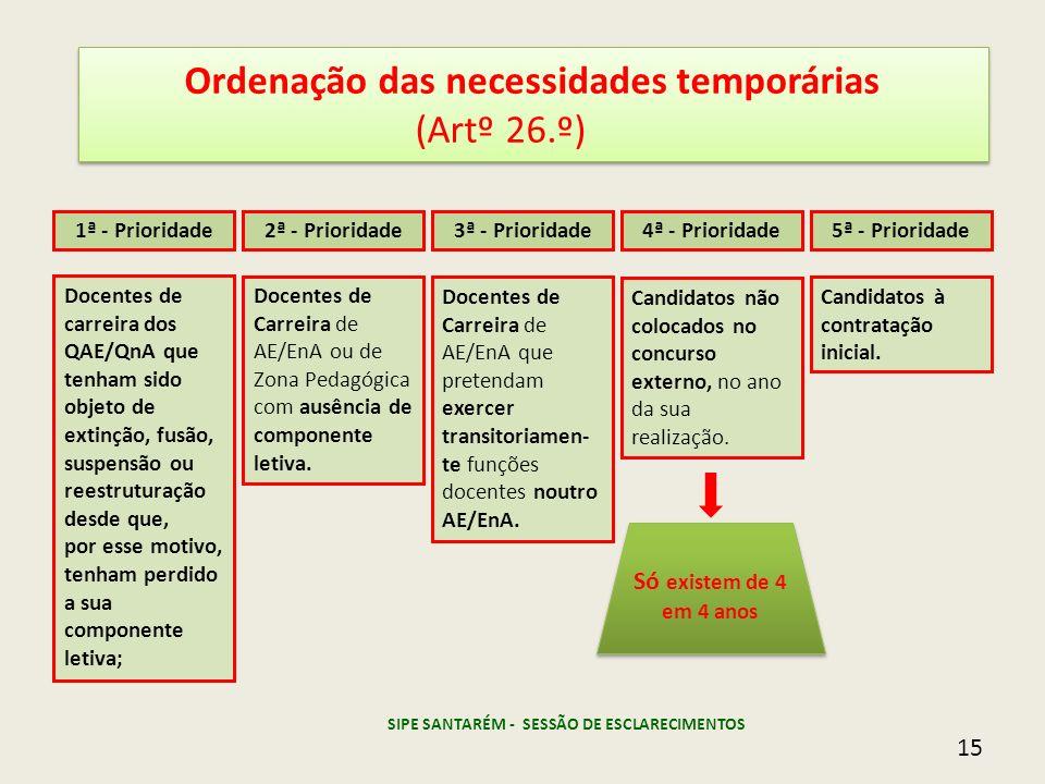 Ordenação das necessidades temporárias (Artº 26.º) Ordenação das necessidades temporárias (Artº 26.º) 1ª - Prioridade2ª - Prioridade3ª - Prioridade Do