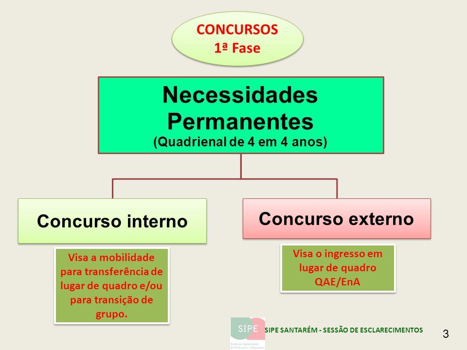Necessidades Permanentes (Quadrienal de 4 em 4 anos) Concurso interno Concurso externo Visa a mobilidade para transferência de lugar de quadro e/ou pa