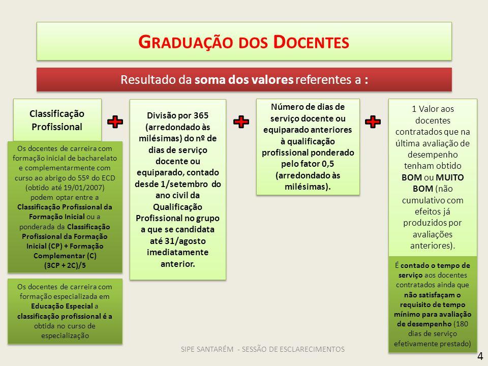 G RADUAÇÃO DOS D OCENTES Resultado da soma dos valores referentes a : Classificação Profissional Classificação Profissional 1 Valor aos docentes contr