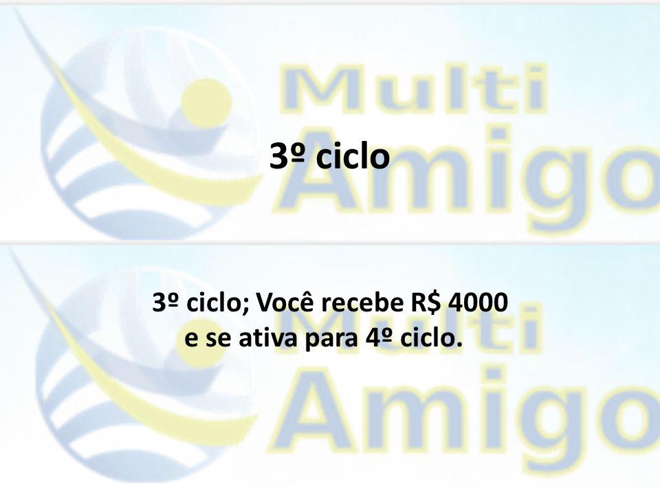 3º ciclo 3º ciclo; Você recebe R$ 4000 e se ativa para 4º ciclo.