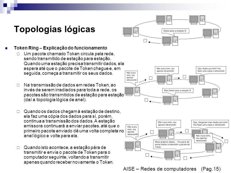 Topologias lógicas Token Ring – Explicação do funcionamento Um pacote chamado Token circula pela rede, sendo transmitido de estação para estação. Quan