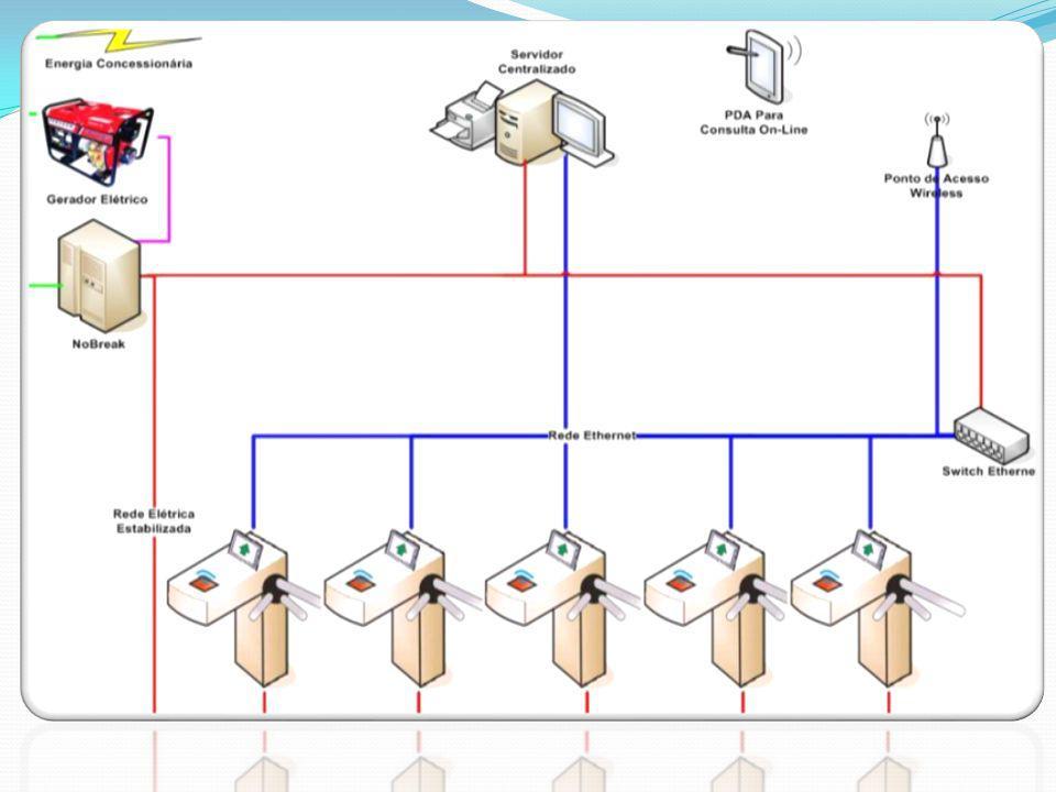 Tripla Segurança no controle sobre o processo administrativo e de pessoal: O sistema (equipamentos) são instalados e seu funcionamento acompanhado em tempo integral pela empresa ExpoAcesso.
