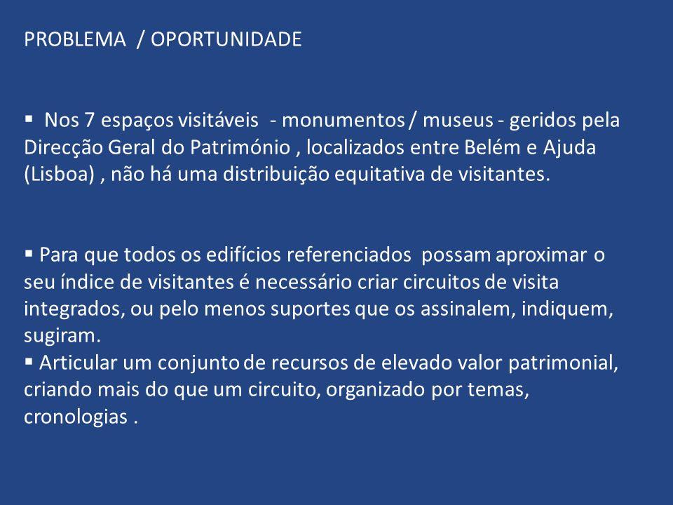 PROBLEMA / OPORTUNIDADE Nos 7 espaços visitáveis - monumentos / museus - geridos pela Direcção Geral do Património, localizados entre Belém e Ajuda (Lisboa), não há uma distribuição equitativa de visitantes.