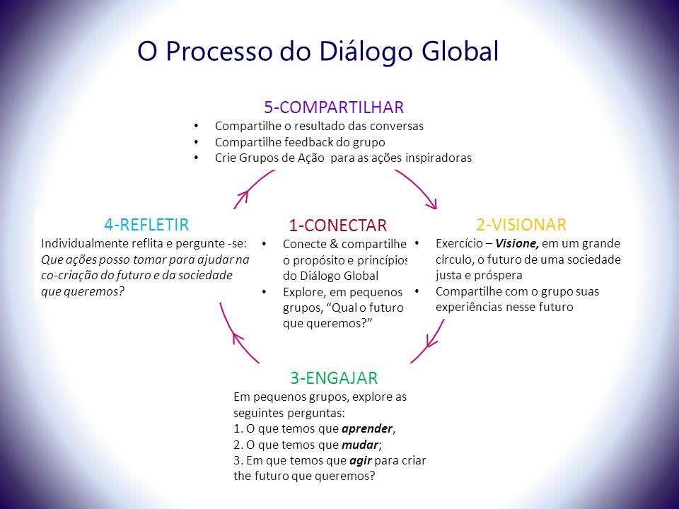 O Processo do Diálogo Global 1-CONECTAR Conecte & compartilhe o propósito e princípios do Diálogo Global Explore, em pequenos grupos, Qual o futuro que queremos.