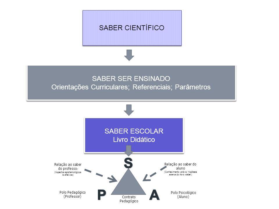 SABER CIENTÍFICO SABER SER ENSINADO Orientações Curriculares; Referenciais; Parâmetros SABER SER ENSINADO Orientações Curriculares; Referenciais; Parâ