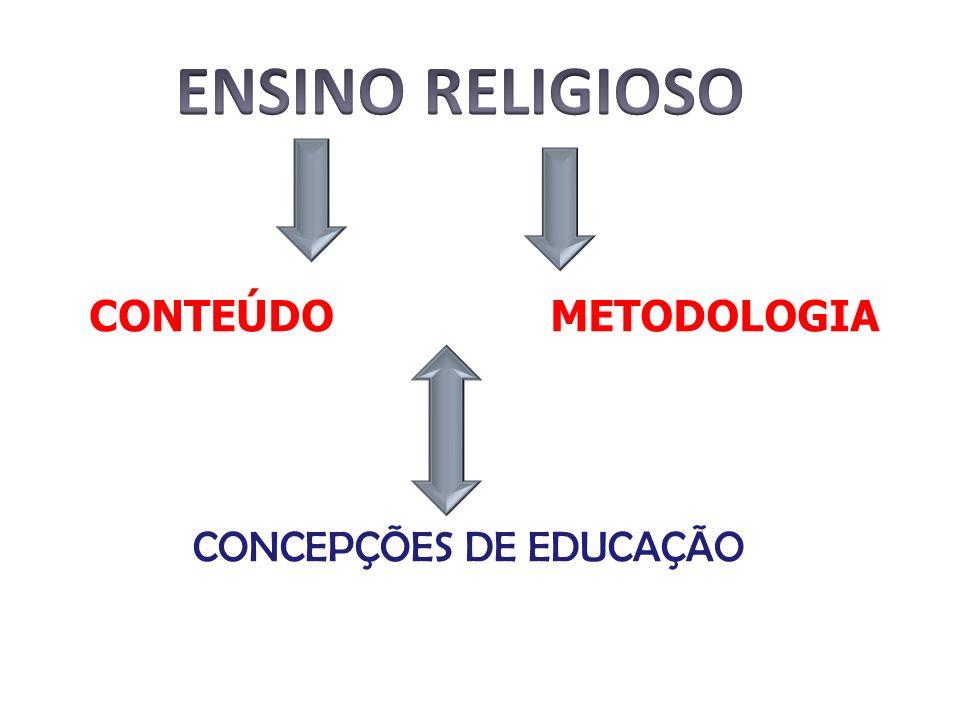 CONTEÚDOMETODOLOGIA CONCEPÇÕES DE EDUCAÇÃO