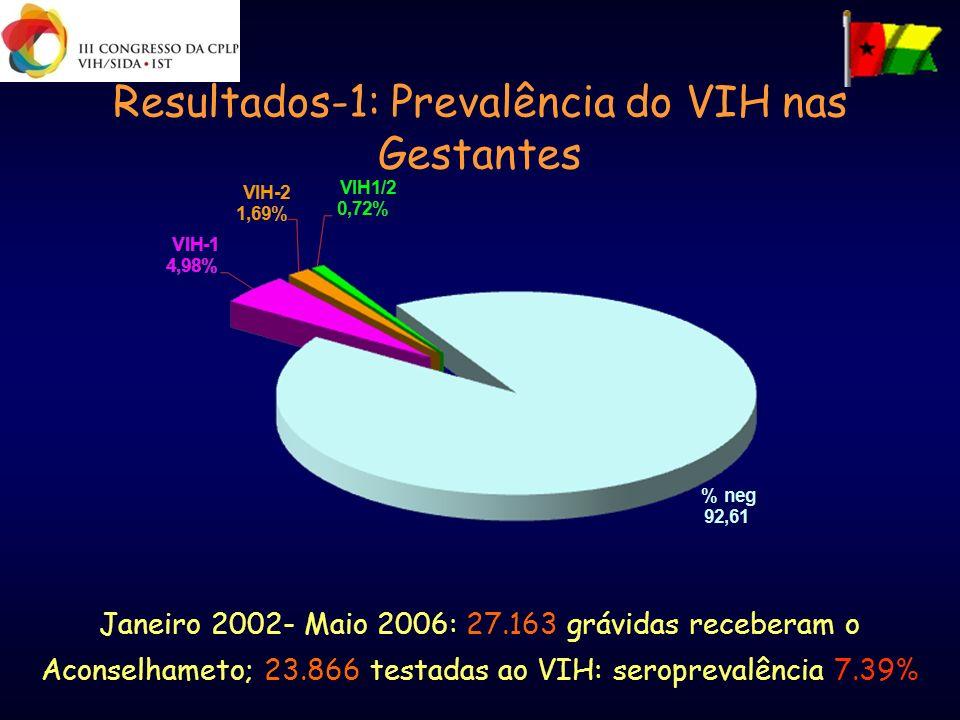 Resultados-1: Prevalência do VIH nas Gestantes Janeiro 2002- Maio 2006: 27.163 grávidas receberam o Aconselhameto; 23.866 testadas ao VIH: seroprevalê