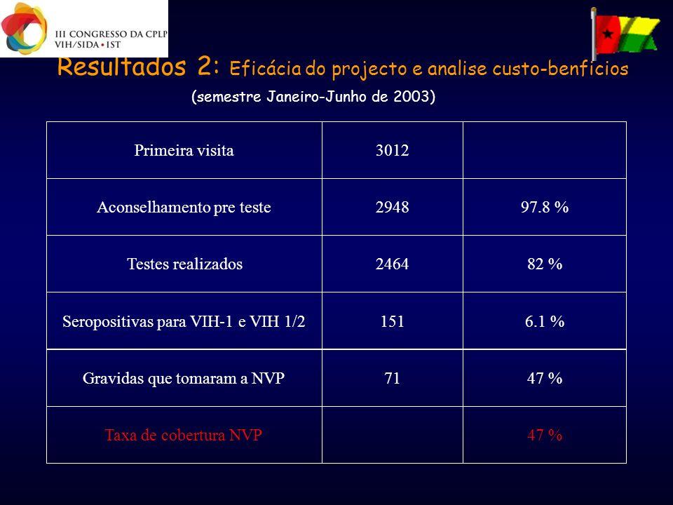 Resultados 2: Eficácia do projecto e analise custo-benficios (semestre Janeiro-Junho de 2003) 47 %Taxa de cobertura NVP 47 %71Gravidas que tomaram a N