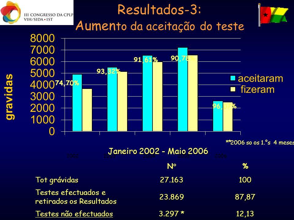 Resultados-3: Aumen to da aceitação do teste * 2006 so os 1.°s 4 meses 74,70% 93,32% 91,61% 90,78% 96,07% * 2002 20062003 2004 2005 Janeiro 2002 - Mai