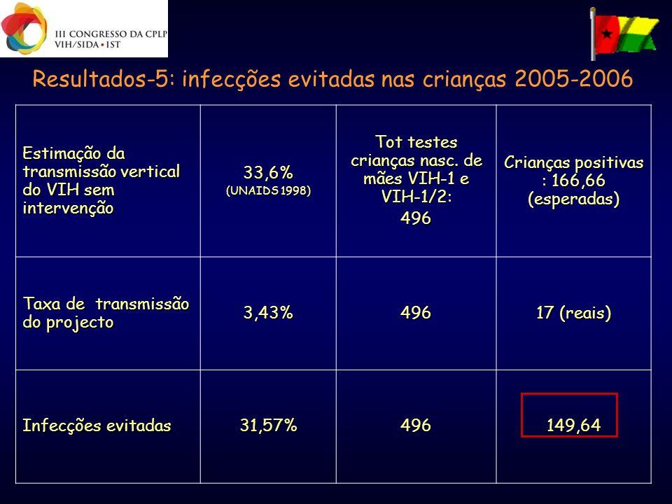 Resultados-5: infecções evitadas nas crianças 2005-2006 Estimação da transmissão vertical do VIH sem intervenção 33,6% (UNAIDS 1998) Tot testes crianç