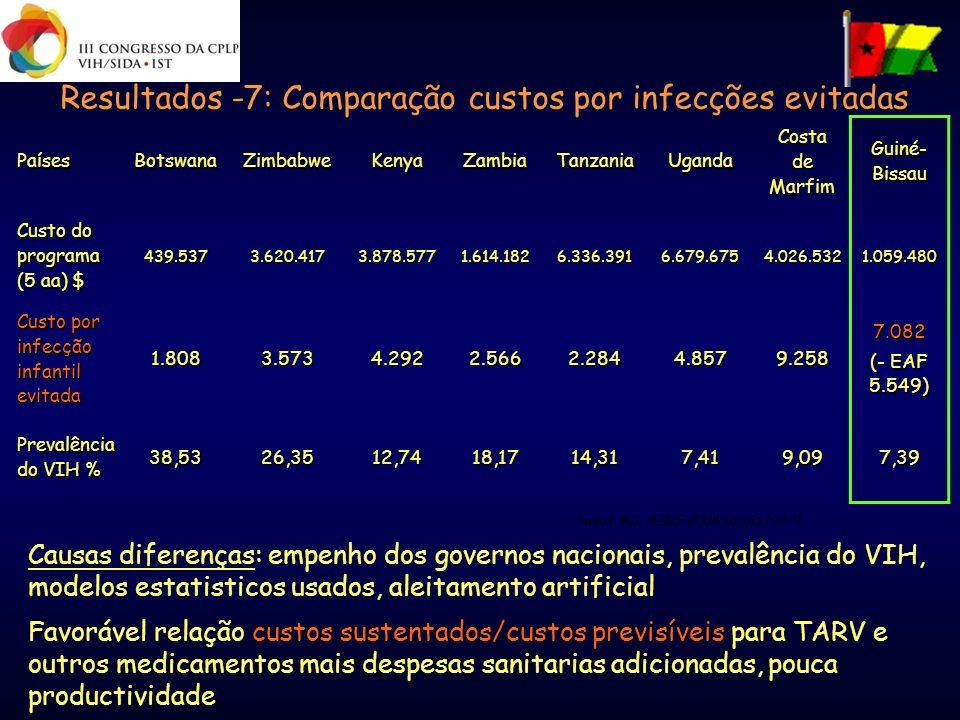 Resultados -7: Comparação custos por infecções evitadas PaísesBotswanaZimbabweKenyaZambiaTanzaniaUganda Costa de Marfim Guiné- Bissau Custo do program