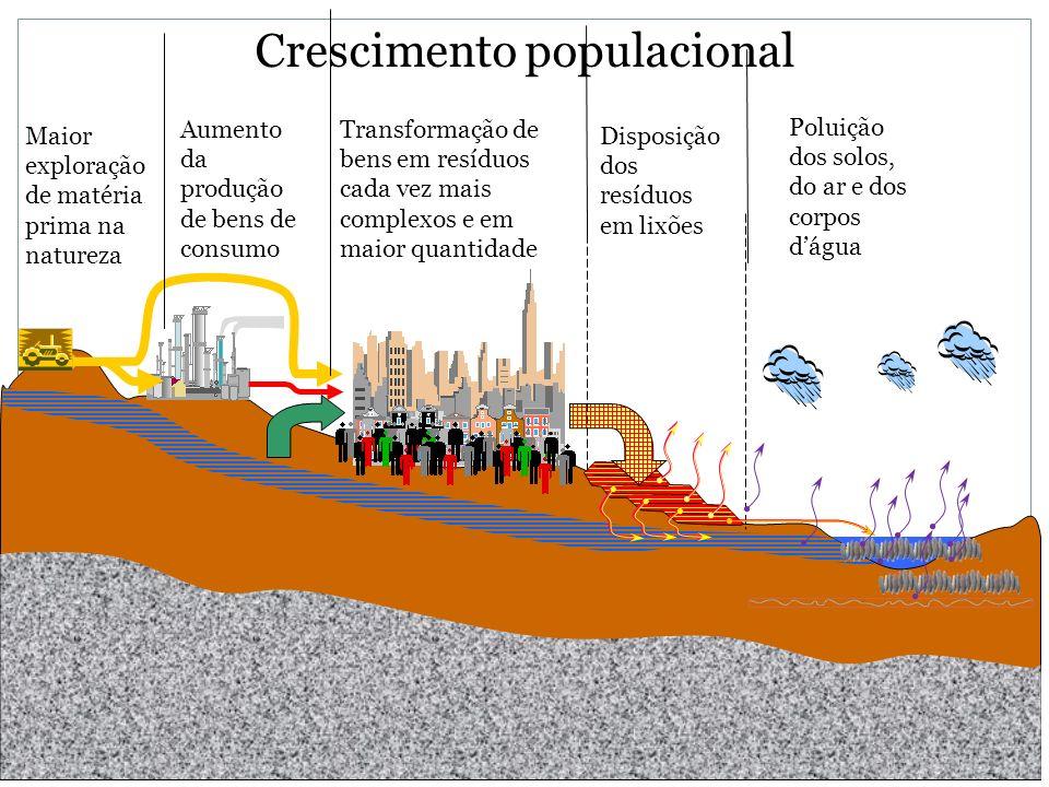 M. Gandolla – ecologia – ott.07 - EvolDisc1 Aumento da produção de bens de consumo Transformação de bens em resíduos cada vez mais complexos e em maio
