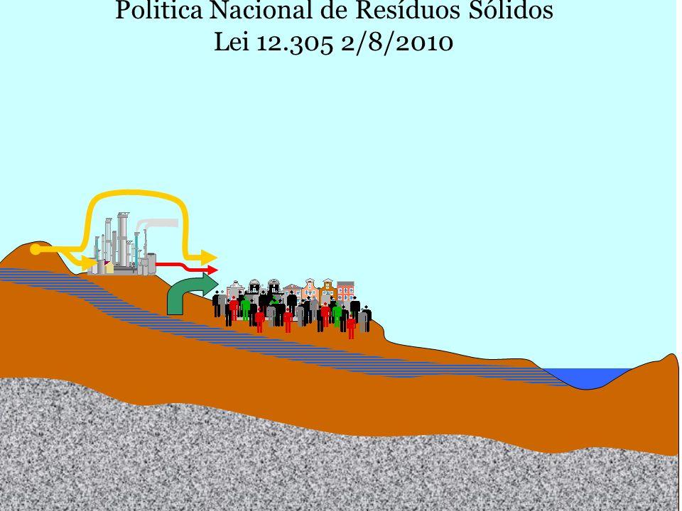 M. Gandolla – ecologia – ott.07 - EvolDisc1 Politica Nacional de Resíduos Sólidos Lei 12.305 2/8/2010