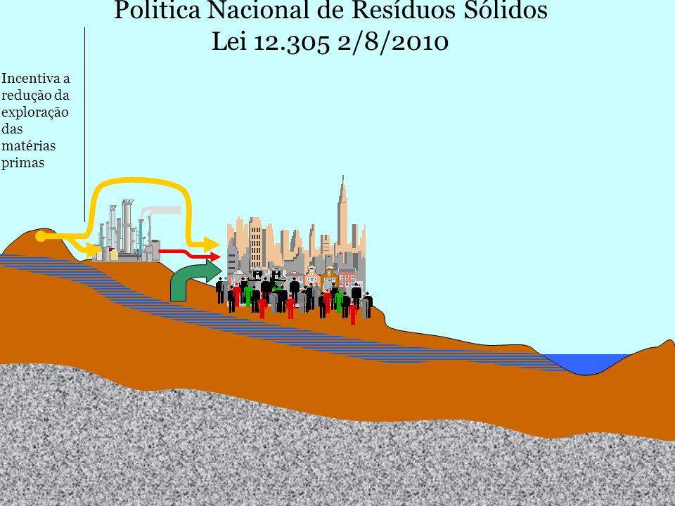 M. Gandolla – ecologia – ott.07 - EvolDisc1 Incentiva a redução da exploração das matérias primas Politica Nacional de Resíduos Sólidos Lei 12.305 2/8