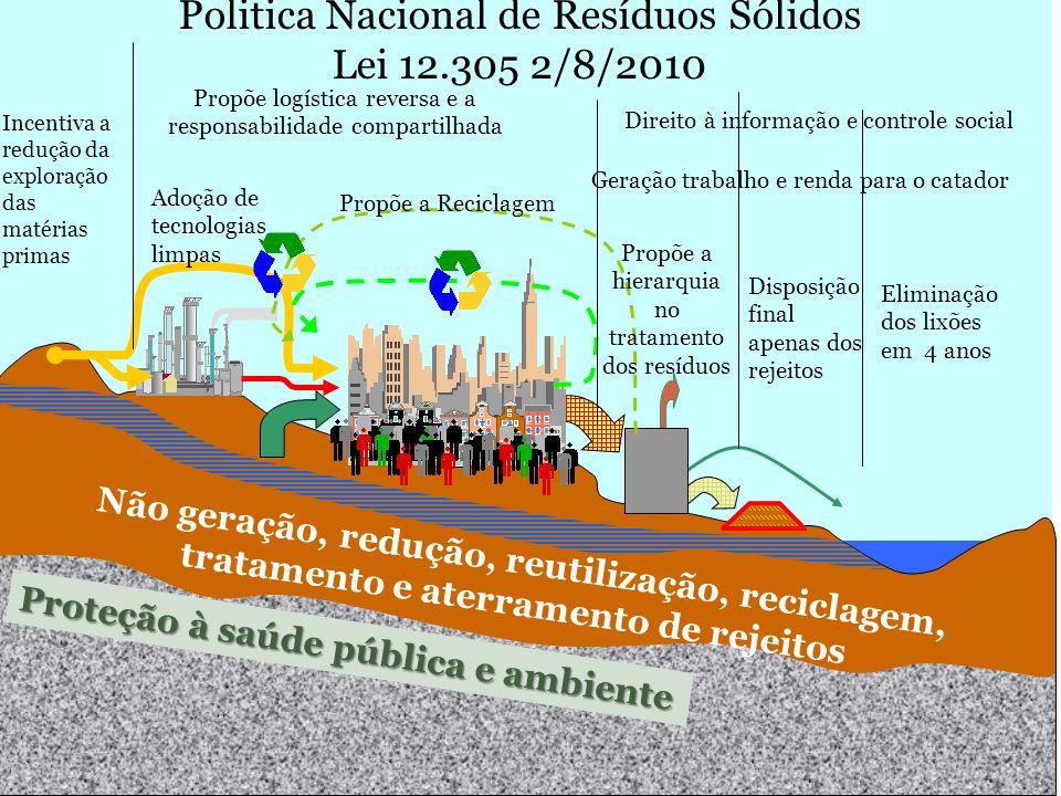 M. Gandolla – ecologia – ott.07 - EvolDisc1 Propõe logística reversa e a responsabilidade compartilhada Politica Nacional de Resíduos Sólidos Lei 12.3