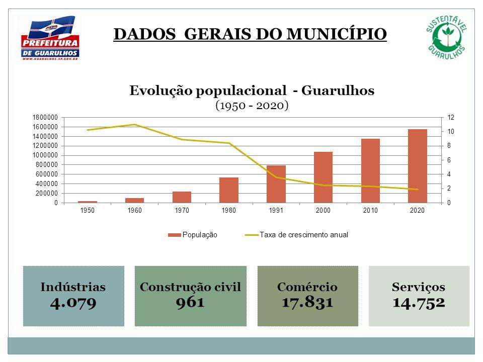 Indústrias 4.079 Construção civil 961 Comércio 17.831 Serviços 14.752 DADOS GERAIS DO MUNICÍPIO