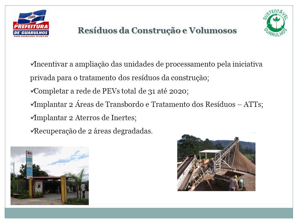 Resíduos da Construção e Volumosos Incentivar a ampliação das unidades de processamento pela iniciativa privada para o tratamento dos resíduos da cons