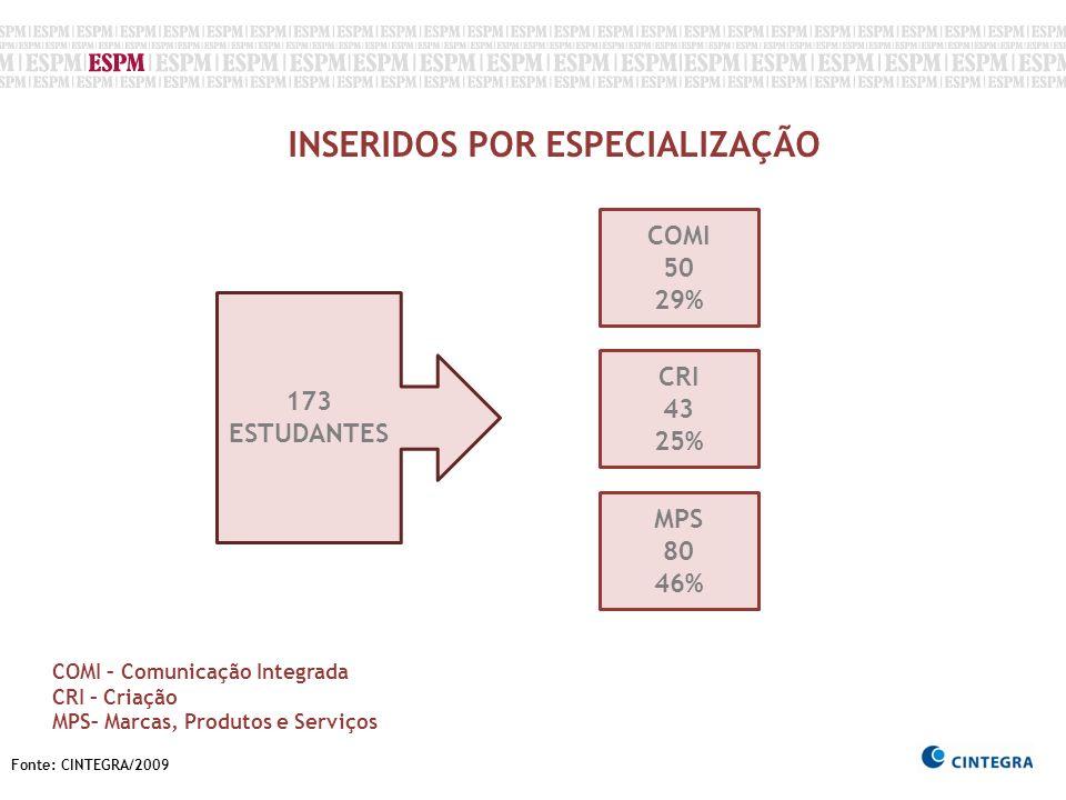 Fonte: CINTEGRA/2009 INSERIDOS POR ESPECIALIZAÇÃO 173 ESTUDANTES CRI 43 25% COMI 50 29% MPS 80 46% COMI – Comunicação Integrada CRI – Criação MPS– Mar
