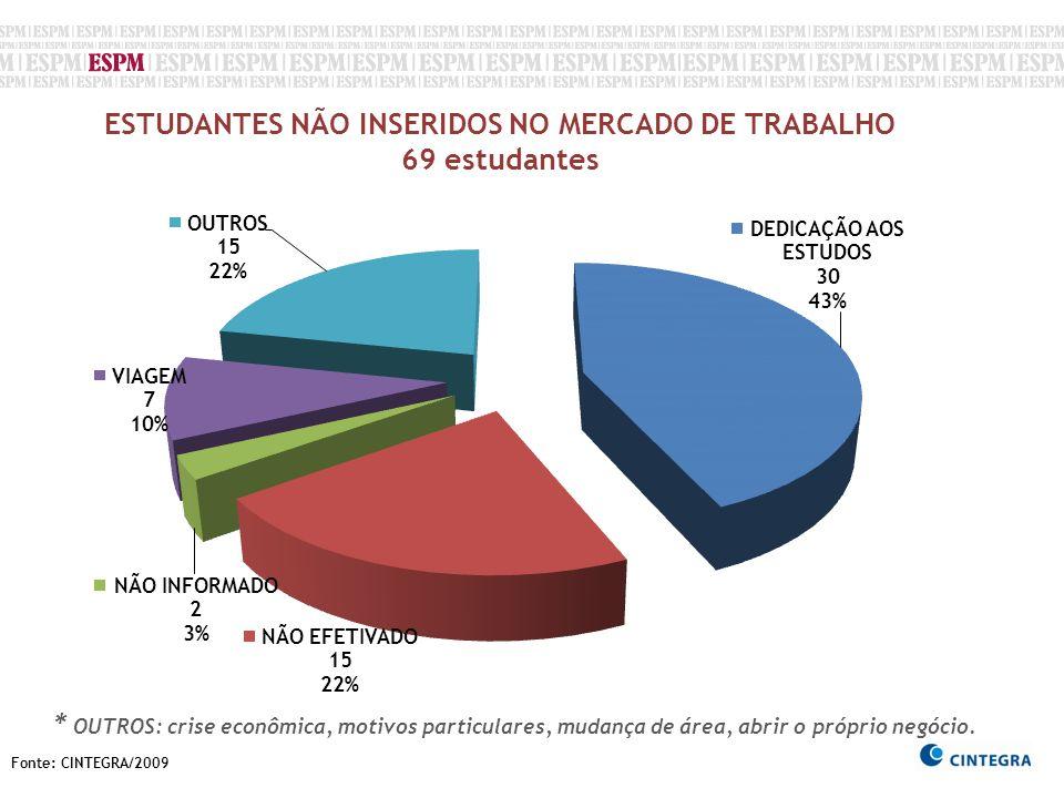 Fonte: CINTEGRA/2009 ESTUDANTES NÃO INSERIDOS NO MERCADO DE TRABALHO 69 estudantes * OUTROS: crise econômica, motivos particulares, mudança de área, a