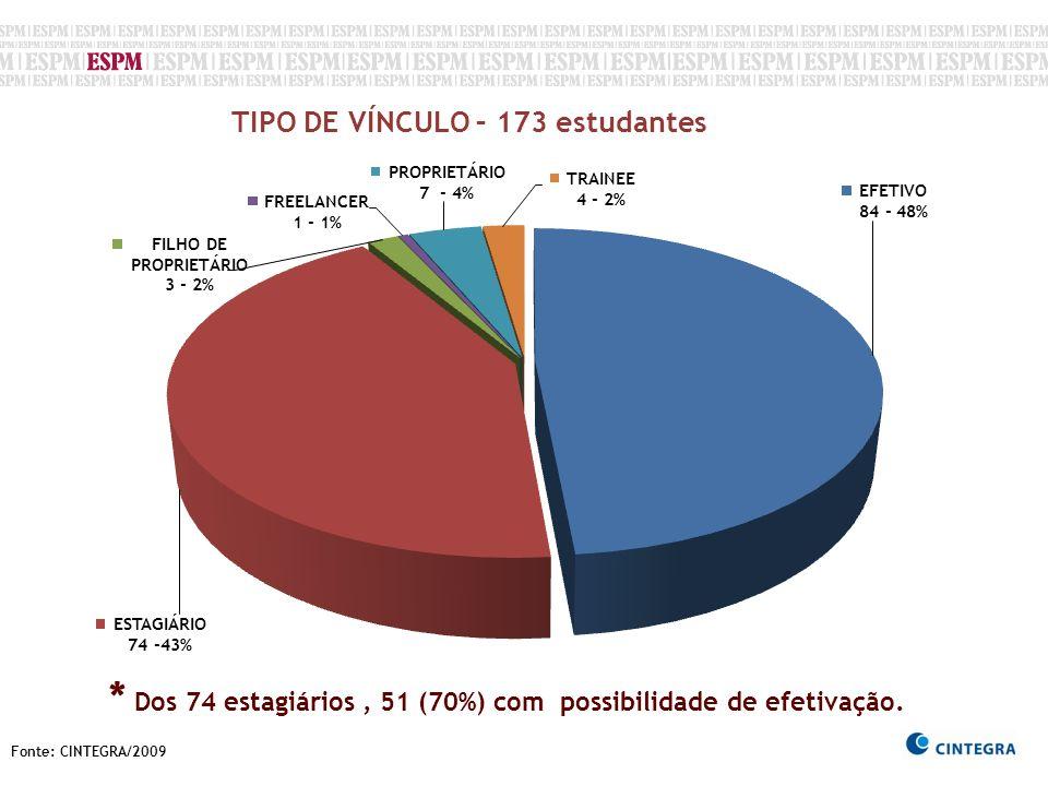 Fonte: CINTEGRA/2009 TIPO DE VÍNCULO – 173 estudantes * Dos 74 estagiários, 51 (70%) com possibilidade de efetivação.